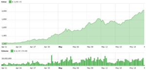 bitcoin 2000 valore 1